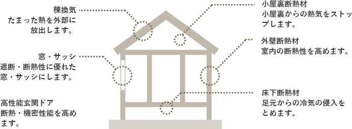 棟管理/窓・サッシ/高性能玄関ドア/小屋裏断熱材/外壁断熱材/床下断熱材
