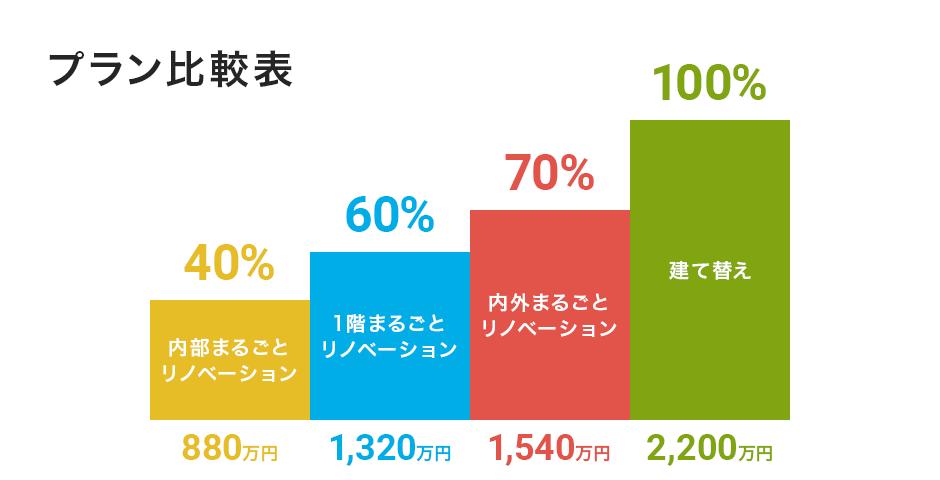 Price-graph